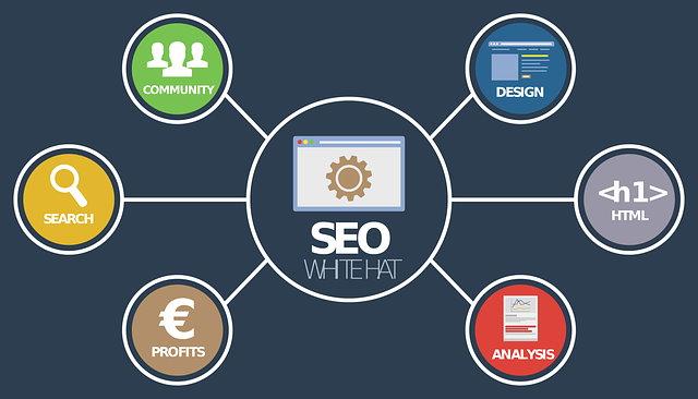 WordPress weboldal keresőoptimalizálás három fő csoportja